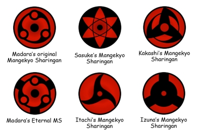Kemampuan dan Jenis - Jenis Sharingan Naruto